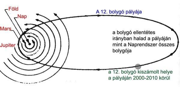 12. bolygó /Nibiru/