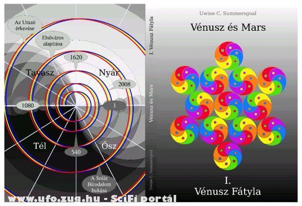 Vénusz Fátyla