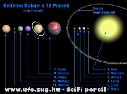 Mégegyszer Nibiru a 12. a Föld a 4.(terra) az összehasonlitás végett.